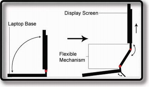 schéma écran pliable