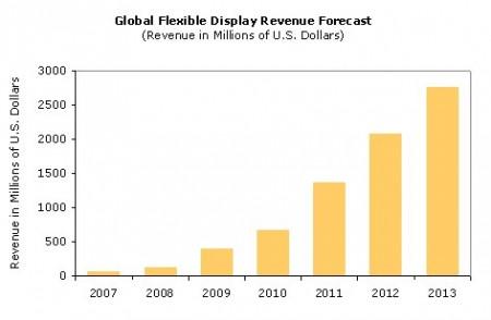 Courbes des revenus secteur écrans flexibles
