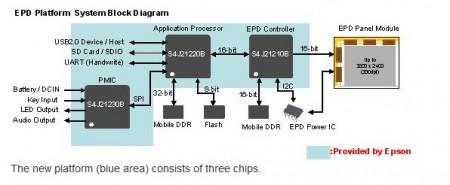 schéma Epson e-ink technologie